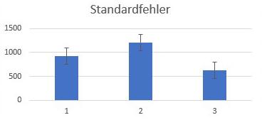 IST/SOLL mit Fehlerindikatoren